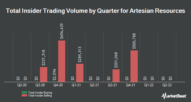 Insider Trades by Quarter for Artesian Resources (NASDAQ:ARTNA)