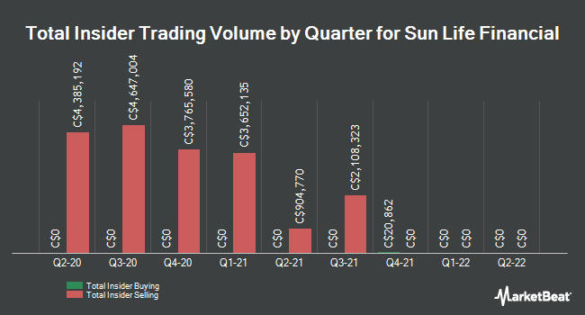 Insider Trading History for Sun Life Financial (TSE:SLF)