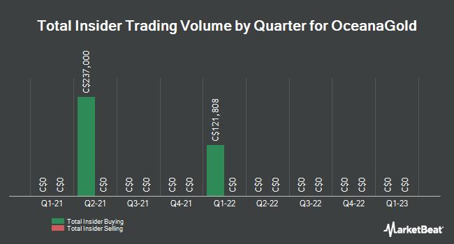 Insider Trading History for OceanaGold (TSE:OGC)