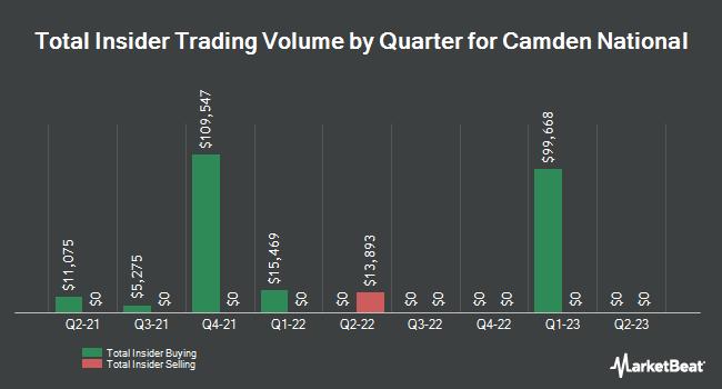Insider Trading History for Camden National Bank (NASDAQ:CAC)