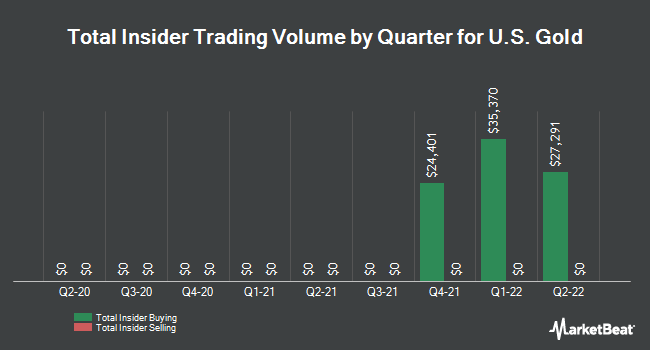 Insider Trades by Quarter for US Gold (NASDAQ:USAU)