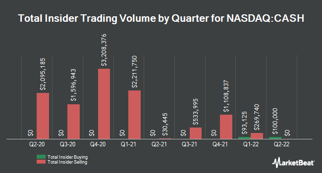 Insider Trades by Quarter for Meta Financial Group (NASDAQ:CASH)