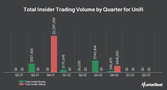Insider Trading History for Unifi (NYSE:UFI)