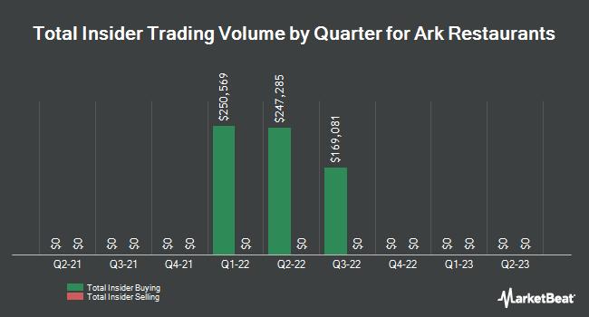 Insider Trading History for Ark Restaurants (NASDAQ:ARKR)