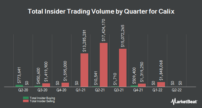 Insider Trading History for Calix (NYSE:CALX)