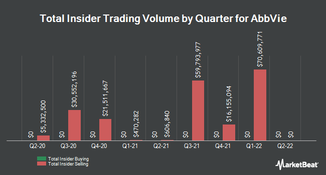 Insider Trades by Quarter for AbbVie (NYSE:ABBV)