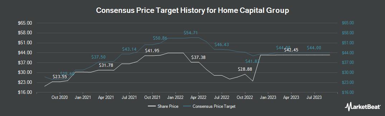 Price Target History for Home Capital Group (TSE:HCG)