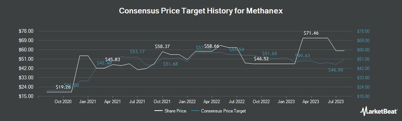 Price Target History for Methanex (TSE:MX)