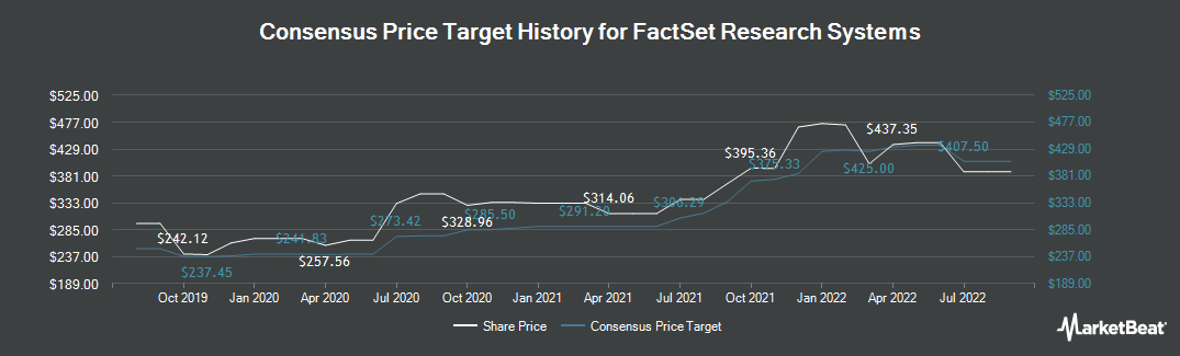 Price Target History for FactSet (NYSE:FDS)