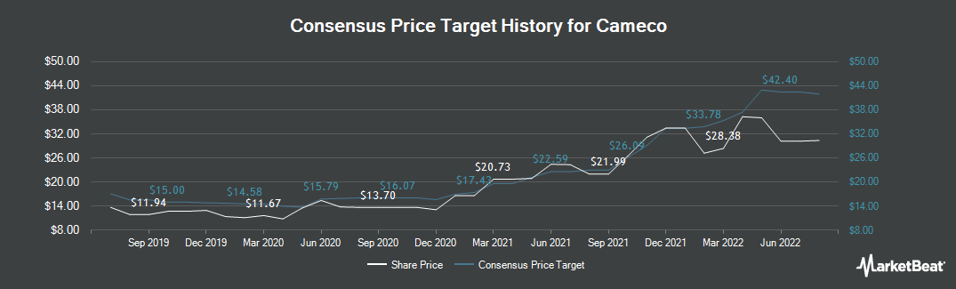 Price Target History for Cameco (TSE:CCO)
