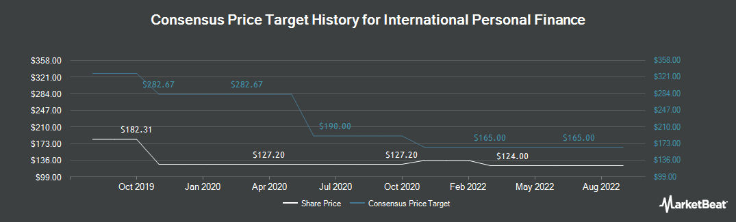 Price Target History for International Personal Finance (LON:IPF)