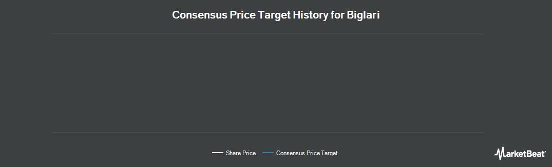 Price Target History for Biglari (NYSE:BH)