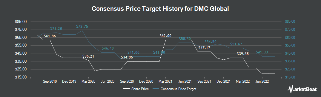 Price Target History for Dynamic Materials Corp. (NASDAQ:BOOM)