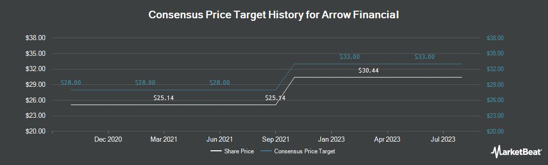 Price Target History for Arrow Financial (NASDAQ:AROW)