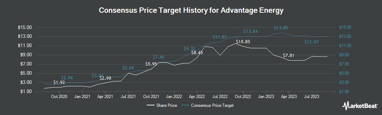 Price Target History for Advantage Oil & Gas (TSE:AAV)
