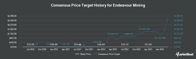 Price Target History for Endeavour Mining (TSE:EDV)