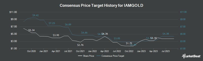 Price Target History for IAMGOLD (TSE:IMG)