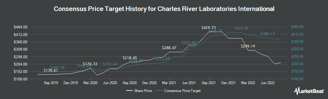 Price Target History for Charles River Laboratories (NYSE:CRL)