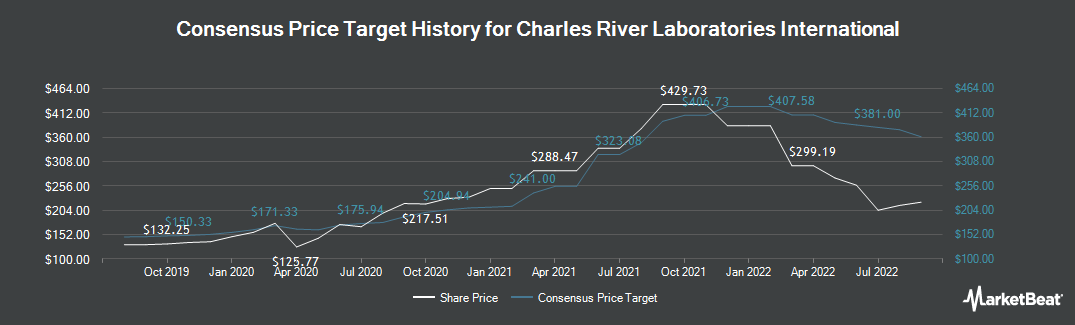 Price Target History for Charles River Laboratories International (NYSE:CRL)