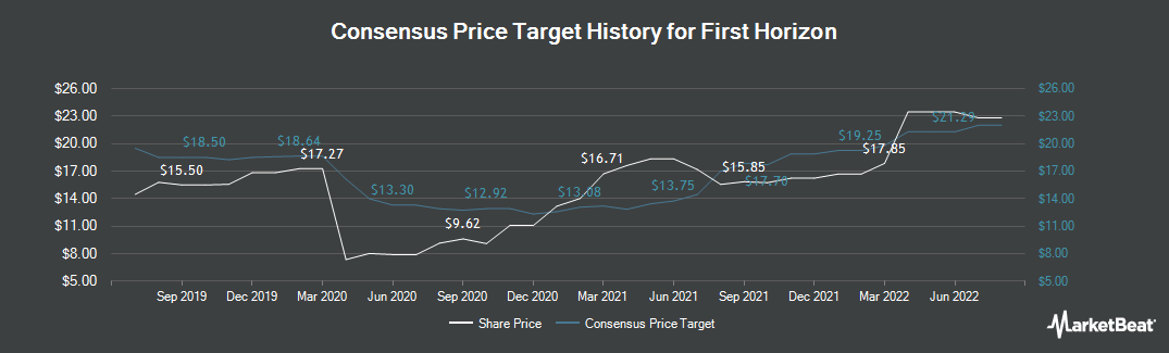 Price Target History for First Horizon National (NYSE:FHN)
