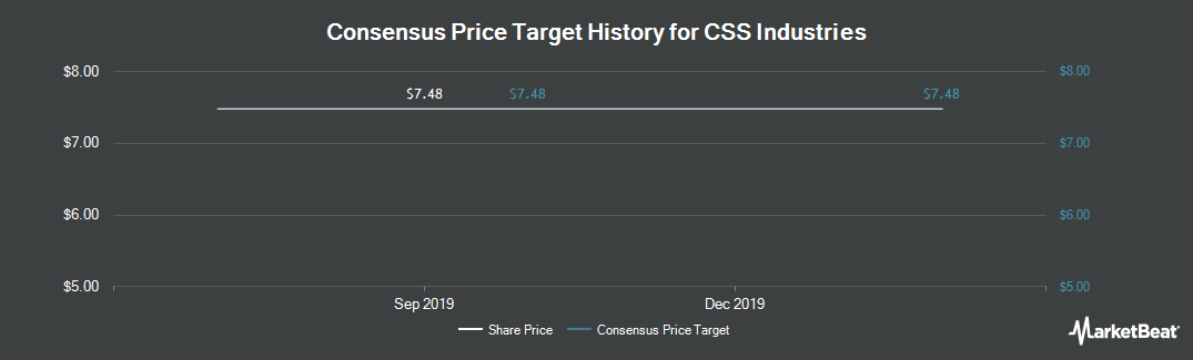 Price Target History for CSS Industries (NYSE:CSS)