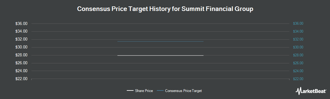 Price Target History for Summit Financial Group (NASDAQ:SMMF)