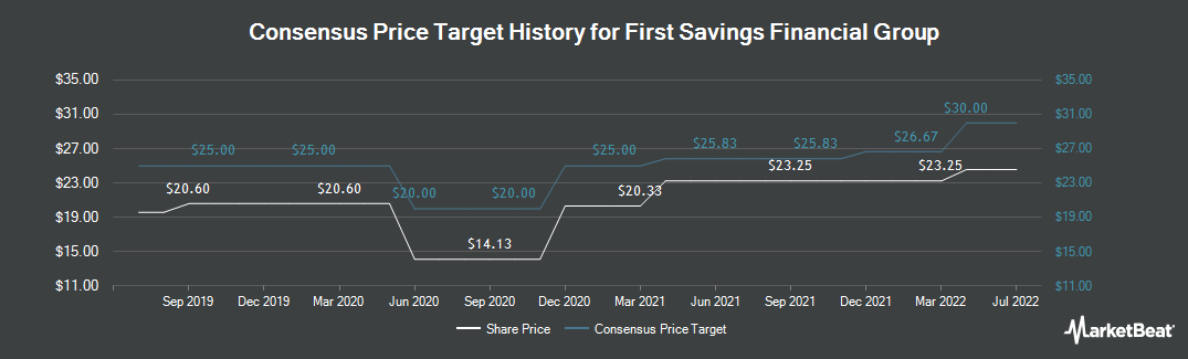 Price Target History for First Savings Financial Group (NASDAQ:FSFG)