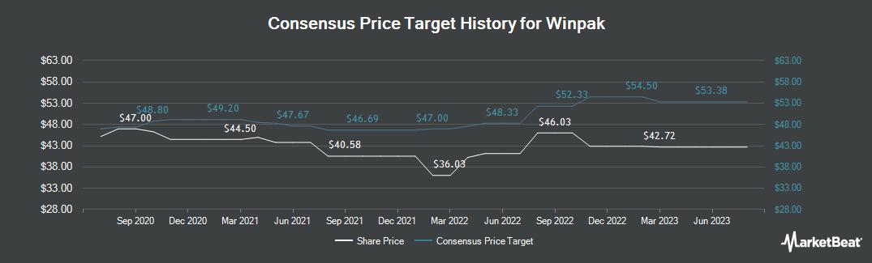 Price Target History for Winpak (TSE:WPK)