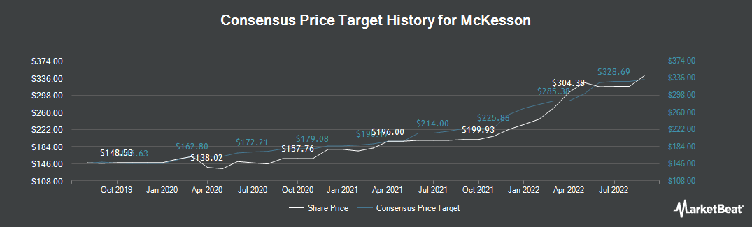 Price Target History for McKesson (NYSE:MCK)