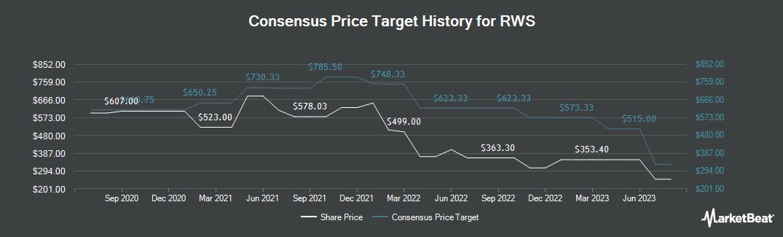 Price Target History for RWS Holdings plc (LON:RWS)
