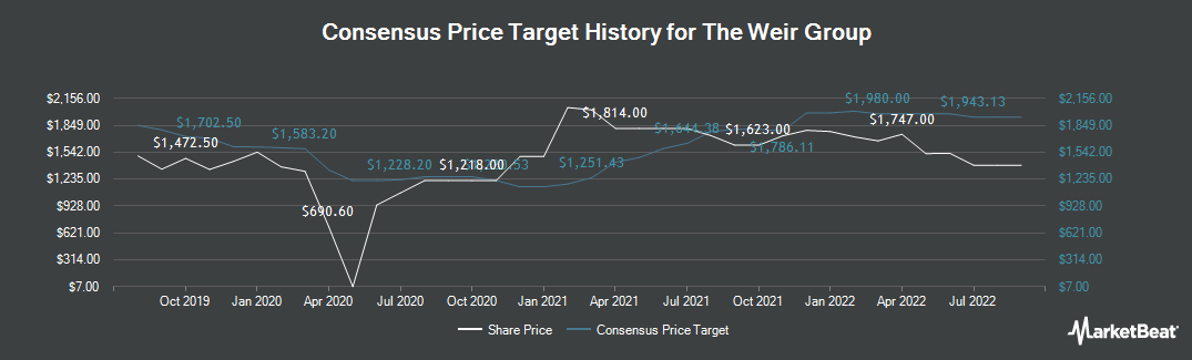 Price Target History for Weir Group (LON:WEIR)