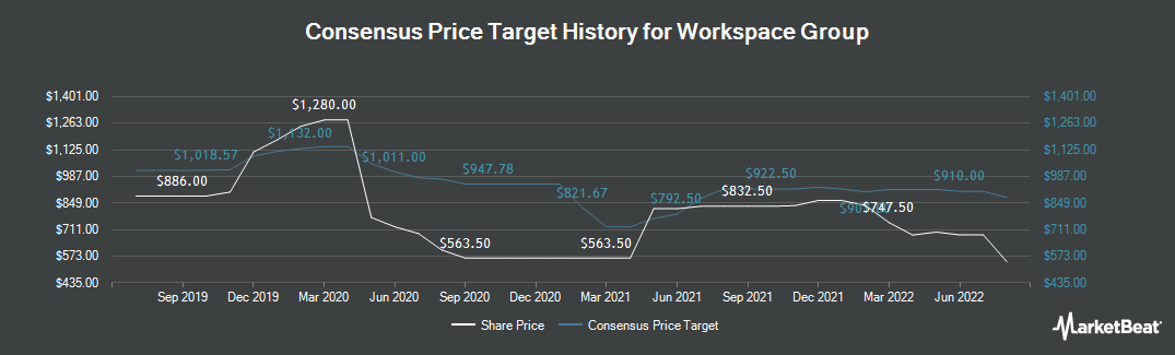 Price Target History for Workspace Group (LON:WKP)