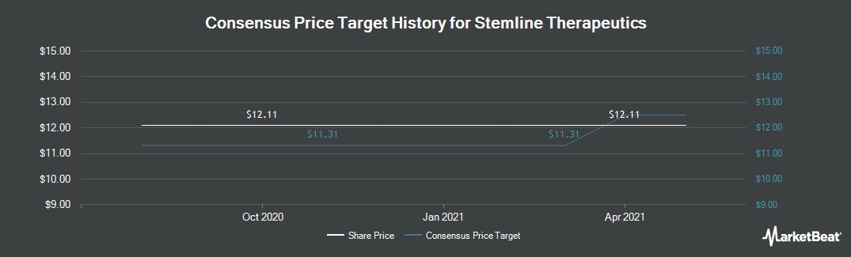 Price Target History for StemlineTherapeutics (NASDAQ:STML)