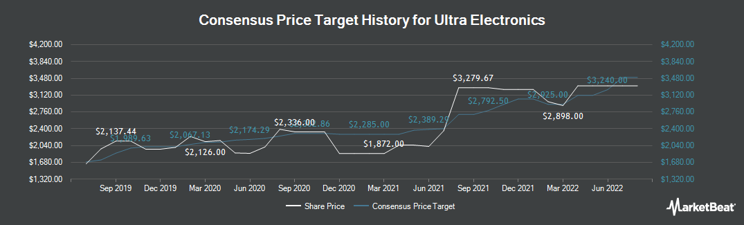 Price Target History for Ultra Electronics (LON:ULE)