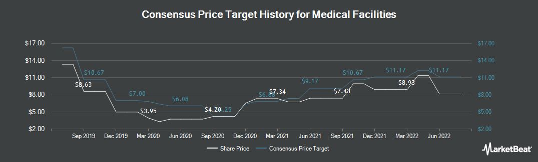 Price Target History for Medical Facilities (TSE:DR)
