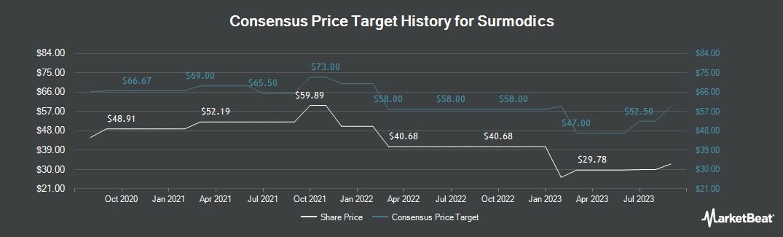 Price Target History for SurModics (NASDAQ:SRDX)