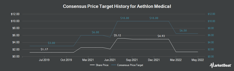 Price Target History for Aethlon Medical (NASDAQ:AEMD)