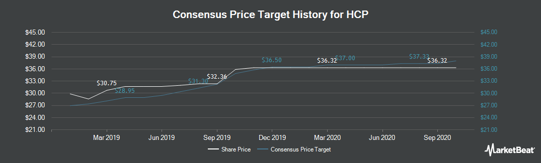 Price Target History for HCP (NYSE:HCP)