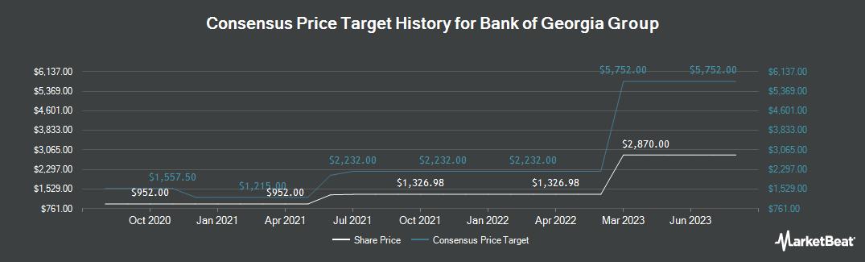 Price Target History for BGEO Group (LON:BGEO)