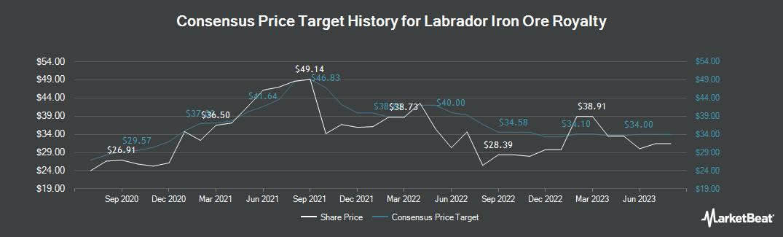 Price Target History for Labrador Iron Ore Royalty (TSE:LIF)