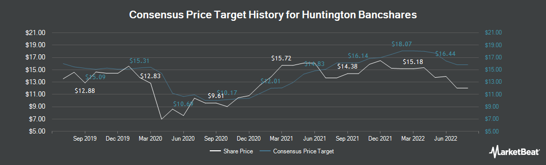 Price Target History for Huntington Bancshares (NASDAQ:HBAN)