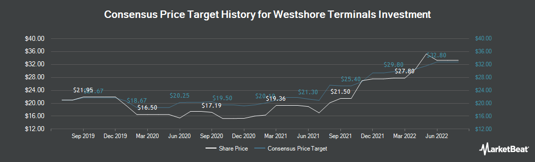Price Target History for Westshore Terminals Investment (TSE:WTE)