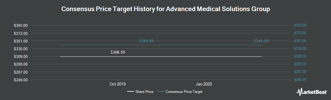 Price Target History for Advanced Medical Solutions Group plc (LON:AMS)