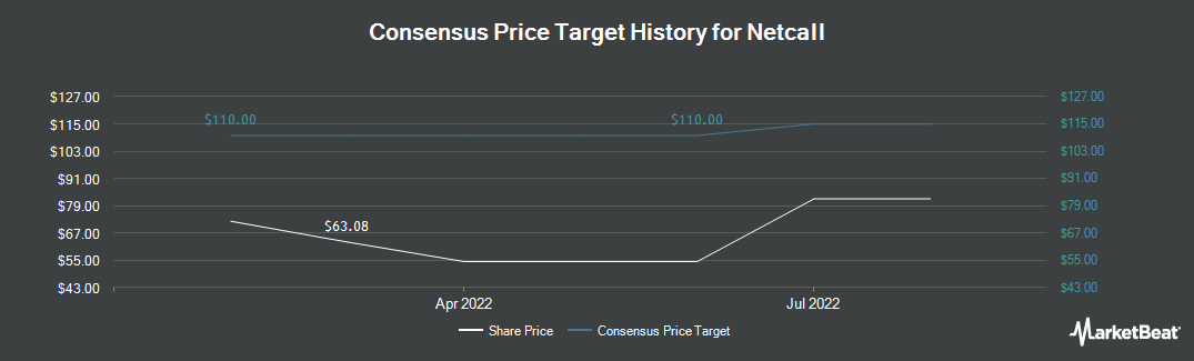 Price Target History for Netcall (LON:NET)