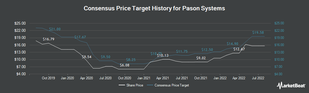 Price Target History for Pason Systems (TSE:PSI)