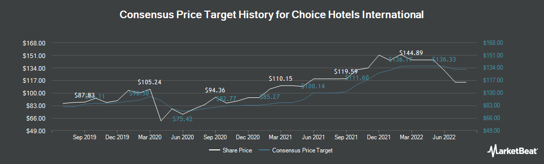 Price Target History for Choice Hotels International (NYSE:CHH)