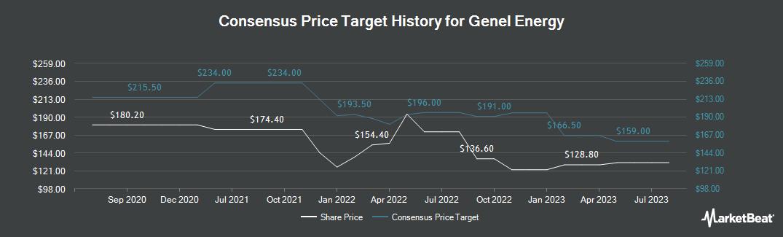 Price Target History for Genel Energy PLC (LON:GENL)