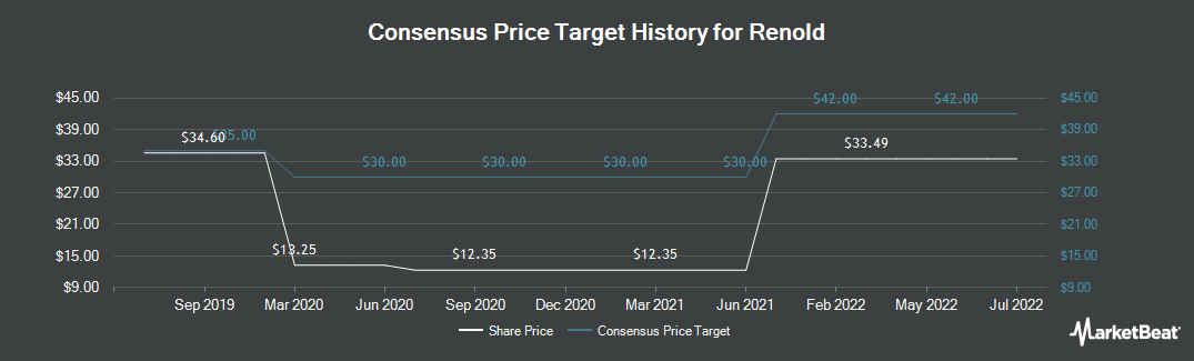 Price Target History for Renold (LON:RNO)