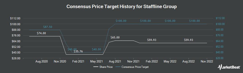 Price Target History for Staffline Group plc (LON:STAF)