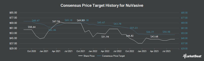 Price Target History for NuVasive (NASDAQ:NUVA)